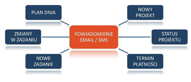 folder_powiadomienia-schemat